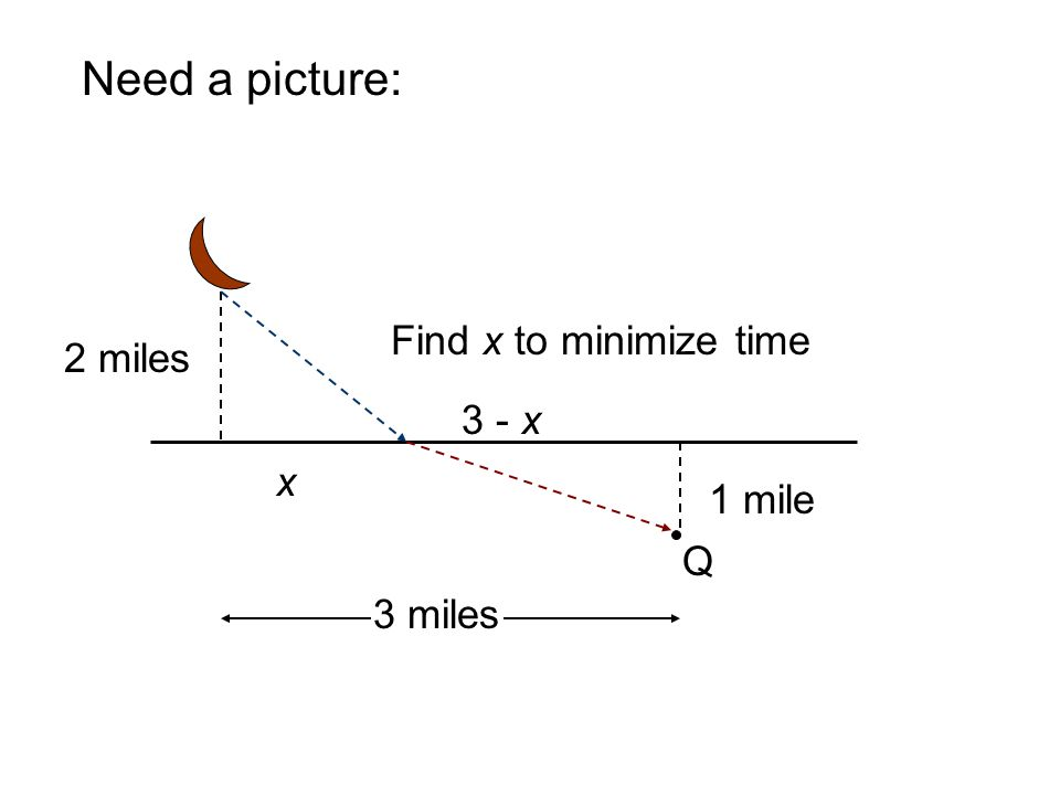 Need a picture: Q 1 mile 2 miles 3 miles x 3 - x Find x to minimize time