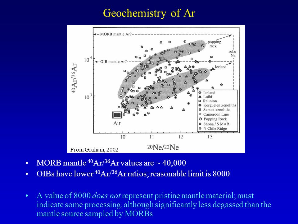Geochemistry of Ar MORB mantle 40 Ar/ 36 Ar values are ~ 40,000 OIBs have lower 40 Ar/ 36 Ar ratios; reasonable limit is 8000 A value of 8000 does not represent pristine mantle material; must indicate some processing, although significantly less degassed than the mantle source sampled by MORBs From Graham, 2002