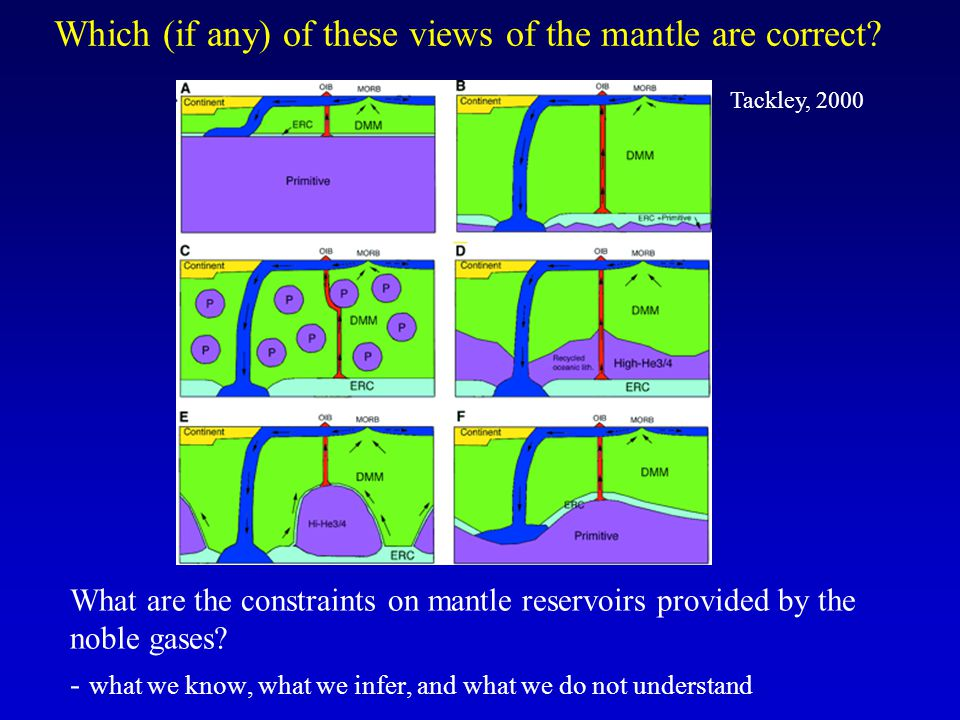 Which (if any) of these views of the mantle are correct.