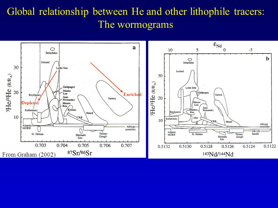 Global relationship between He and other lithophile tracers: The wormograms From Graham (2002) Enriched Depleted