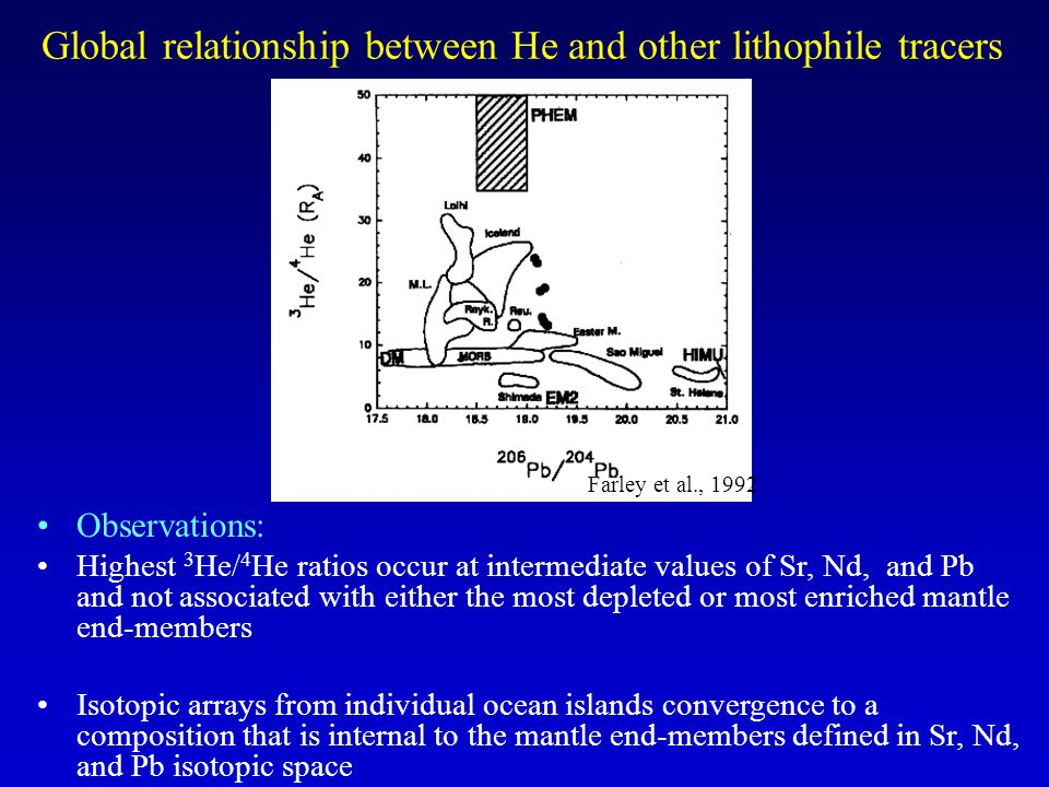 Global relationship between He and other lithophile tracers Farley et al., 1992 Observations: Highest 3 He/ 4 He ratios occur at intermediate values of Sr, Nd, and Pb and not associated with either the most depleted or most enriched mantle end-members Isotopic arrays from individual ocean islands convergence to a composition that is internal to the mantle end-members defined in Sr, Nd, and Pb isotopic space