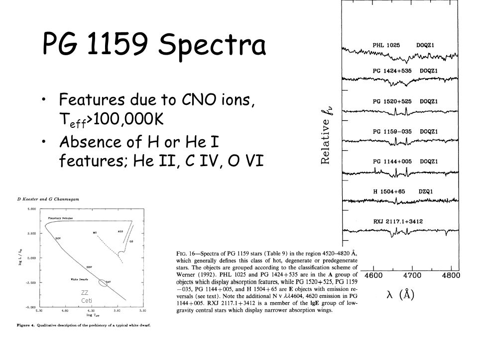 PG 1159 Spectra Features due to CNO ions, T eff >100,000K Absence of H or He I features; He II, C IV, O VI ZZ Ceti