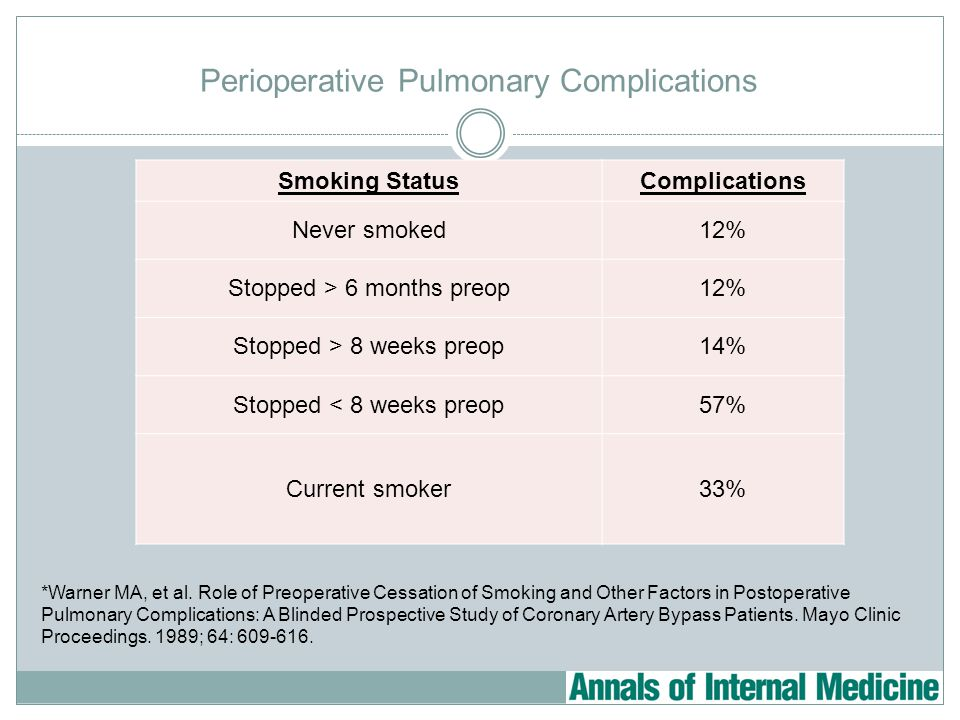 Perioperative Pulmonary Complications *Warner MA, et al. Role of Preoperative Cessation of Smoking and Other Factors in Postoperative Pulmonary Compli