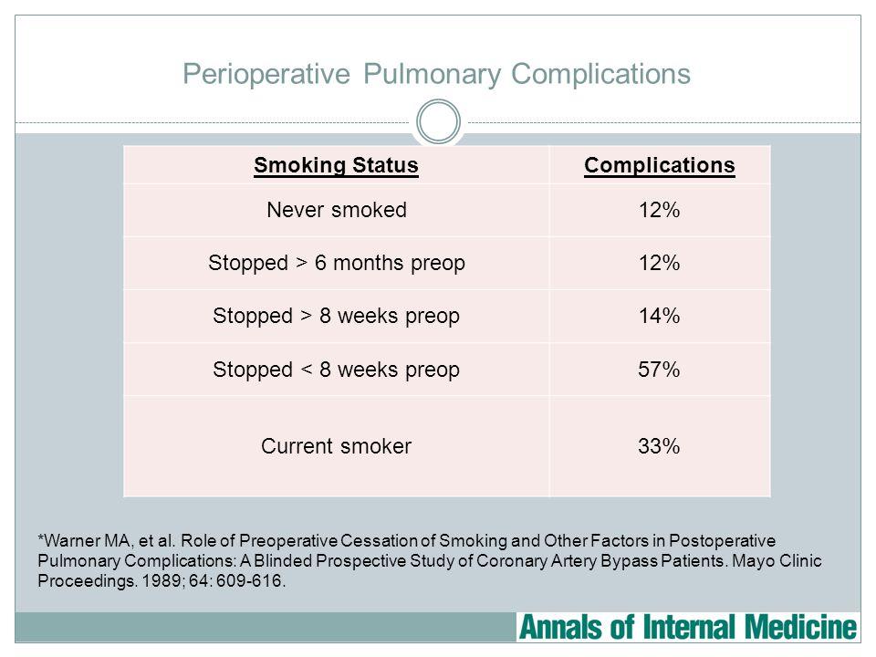 Perioperative Pulmonary Complications *Warner MA, et al.