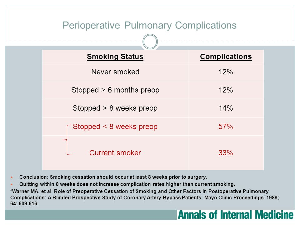 Perioperative Pulmonary Complications Conclusion: Smoking cessation should occur at least 8 weeks prior to surgery.