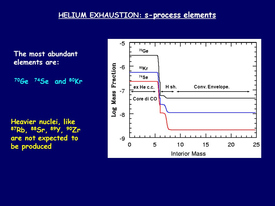 HELIUM EXHAUSTION: s-process elements The most abundant elements are: 70 Ge 74 Se and 80 Kr Heavier nuclei, like 87 Rb, 88 Sr, 89 Y, 90 Zr are not expected to be produced 70 Ge 80 Kr 74 Se ex He c.c.
