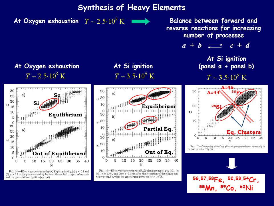 Synthesis of Heavy Elements At Oxygen exhaustion Balance between forward and reverse reactions for increasing number of processes a + b c + d At Oxyge