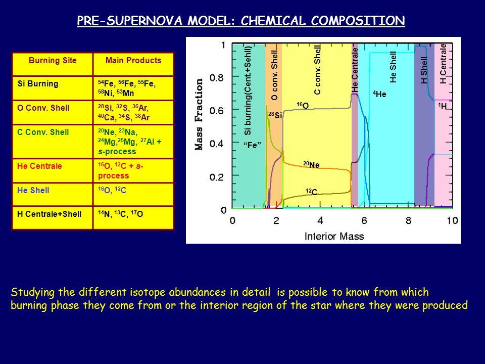 PRE-SUPERNOVA MODEL: CHEMICAL COMPOSITION Burning SiteMain Products Si Burning 54 Fe, 56 Fe, 55 Fe, 58 Ni, 53 Mn O Conv.