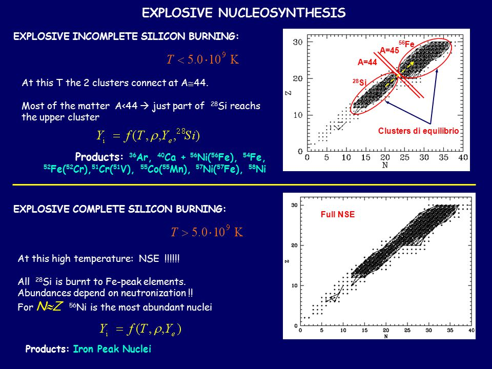 EXPLOSIVE NUCLEOSYNTHESIS EXPLOSIVE INCOMPLETE SILICON BURNING: Products: 36 Ar, 40 Ca + 56 Ni( 56 Fe), 54 Fe, 52 Fe( 52 Cr), 51 Cr( 51 V), 55 Co( 55 Mn), 57 Ni( 57 Fe), 58 Ni At this T the 2 clusters connect at A  44.
