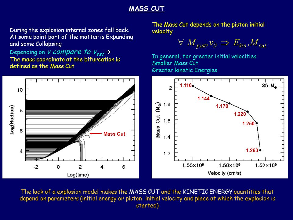 MASS CUT The Mass Cut depends on the piston initial velocity Mass Cut During the explosion internal zones fall back.