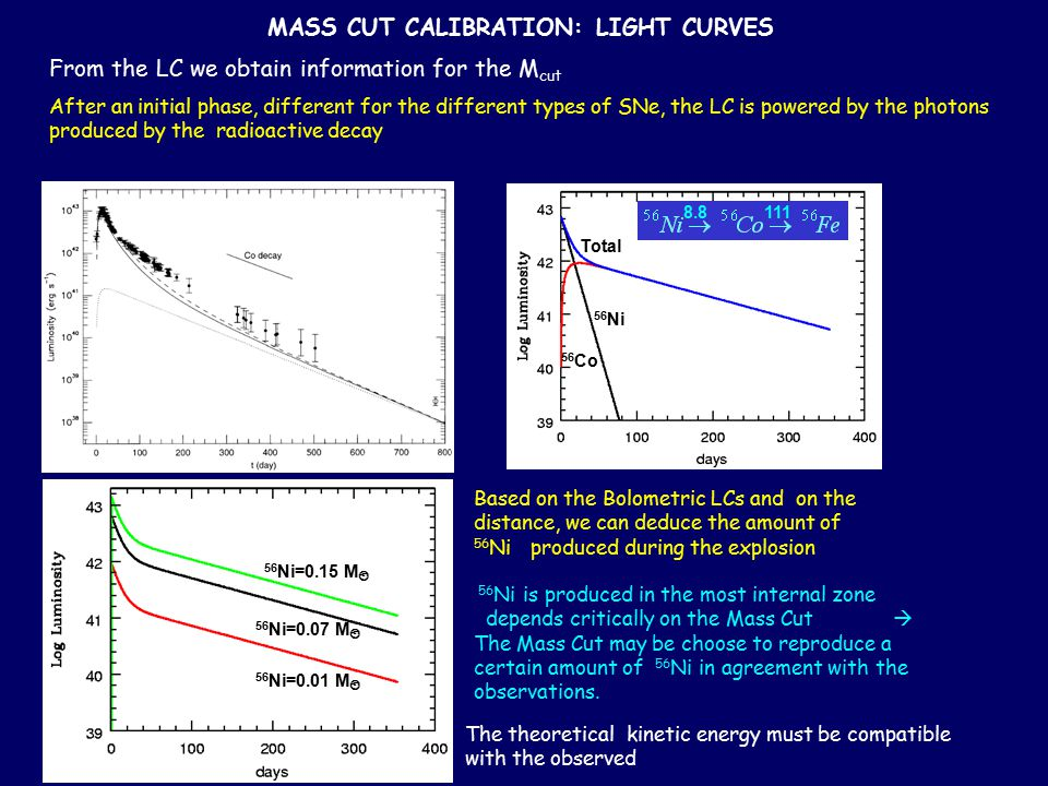 MASS CUT CALIBRATION: LIGHT CURVES From the LC we obtain information for the M cut 56 Ni 56 Co Total 56 Ni=0.15 M  56 Ni=0.07 M  56 Ni=0.01 M  8.81