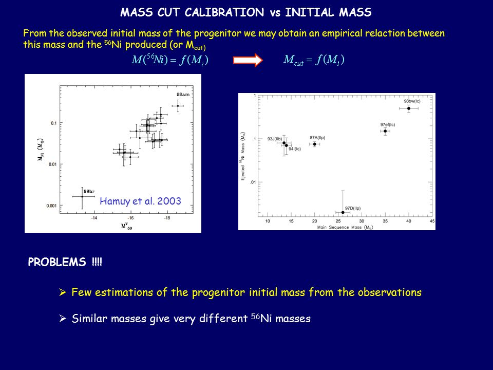 MASS CUT CALIBRATION vs INITIAL MASS From the observed initial mass of the progenitor we may obtain an empirical relaction between this mass and the 56 Ni produced (or M cut)  Few estimations of the progenitor initial mass from the observations  Similar masses give very different 56 Ni masses PROBLEMS !!!.