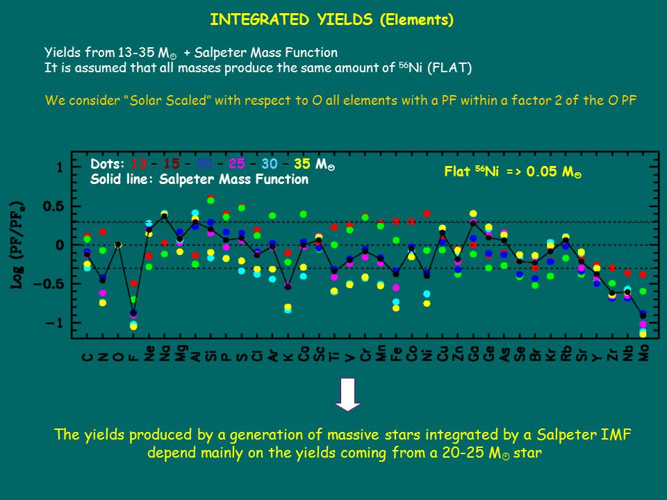 Dots: 13 – 15 – 20 – 25 – 30 – 35 M  Solid line: Salpeter Mass Function Flat 56 Ni => 0.05 M  INTEGRATED YIELDS (Elements) Yields from 13-35 M  + S