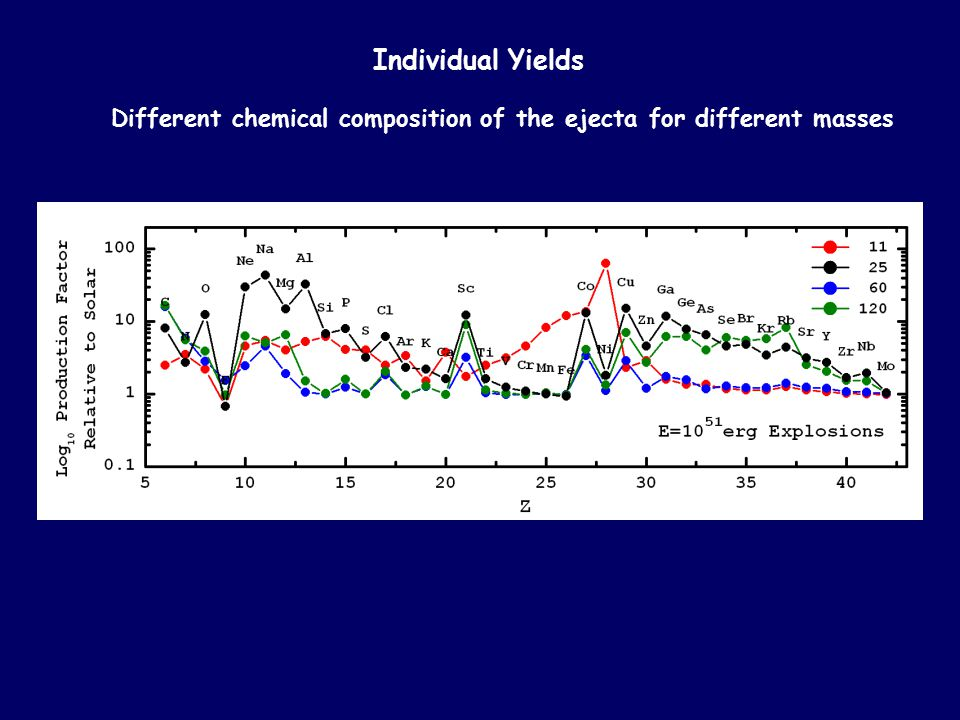 Individual Yields Different chemical composition of the ejecta for different masses