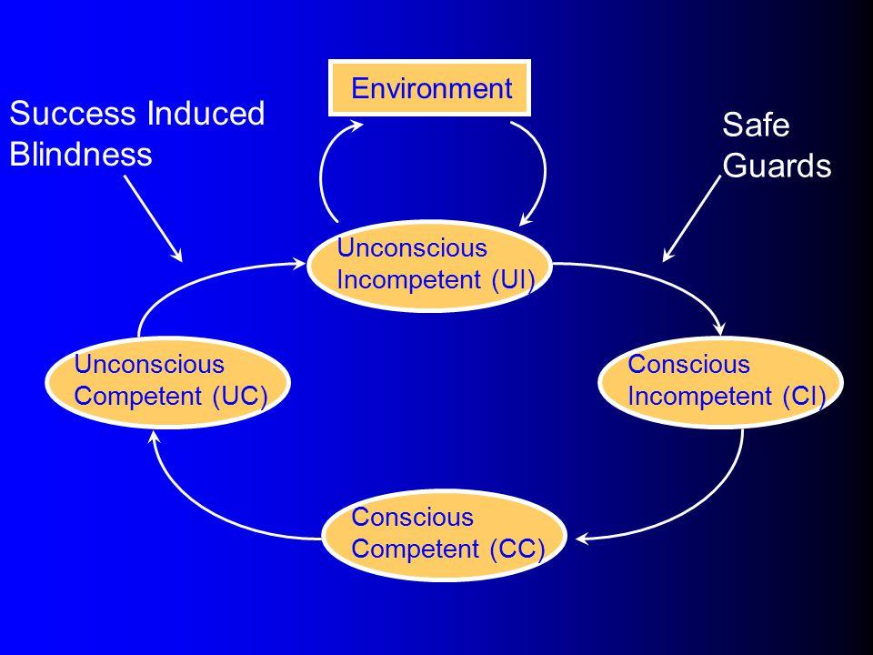Unconscious Incompetent (UI) Environment Safe Guards Conscious Incompetent (CI) Conscious Competent (CC) Unconscious Competent (UC) Success Induced Bl