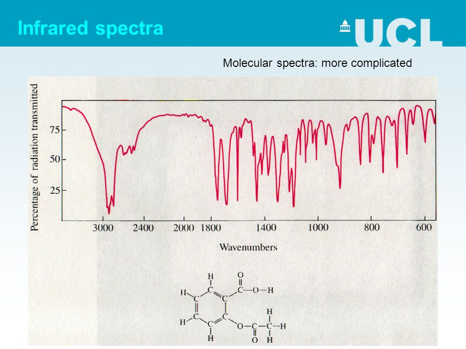 Infrared spectra Molecular spectra: more complicated