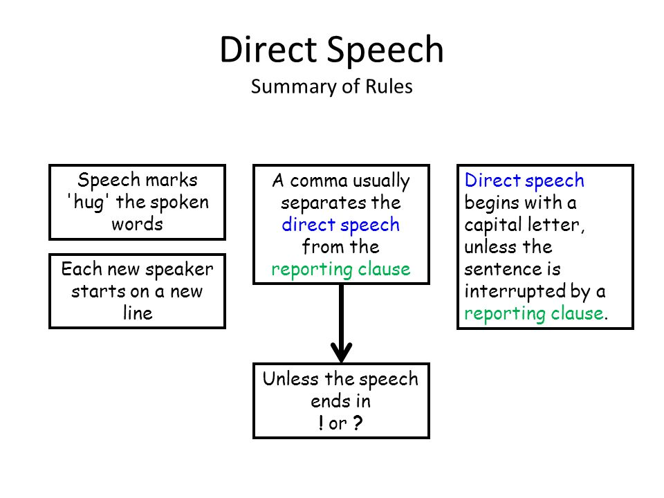 Direct Speech Summary of Rules Speech marks 'hug' the spoken words Each new speaker starts on a new line A comma usually separates the direct speech f