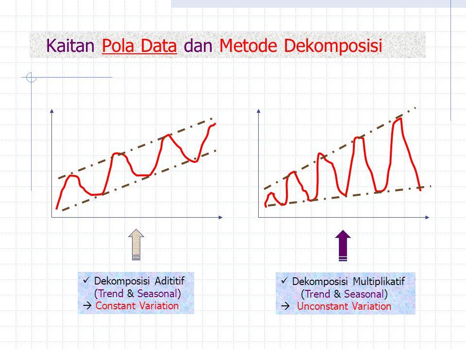 Kaitan Pola Data dan Metode Dekomposisi Dekomposisi Adititif (Trend & Seasonal)  Constant Variation Dekomposisi Multiplikatif (Trend & Seasonal)  Un