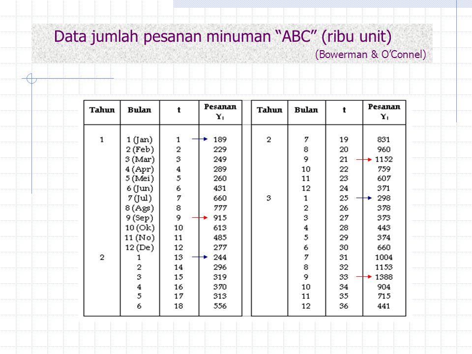 "Data jumlah pesanan minuman ""ABC"" (ribu unit) (Bowerman & O'Connel)"