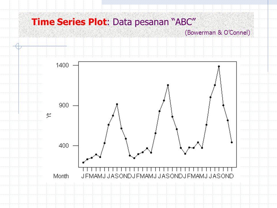 """Time Series Plot: Data pesanan """"ABC"""" (Bowerman & O'Connel)"""