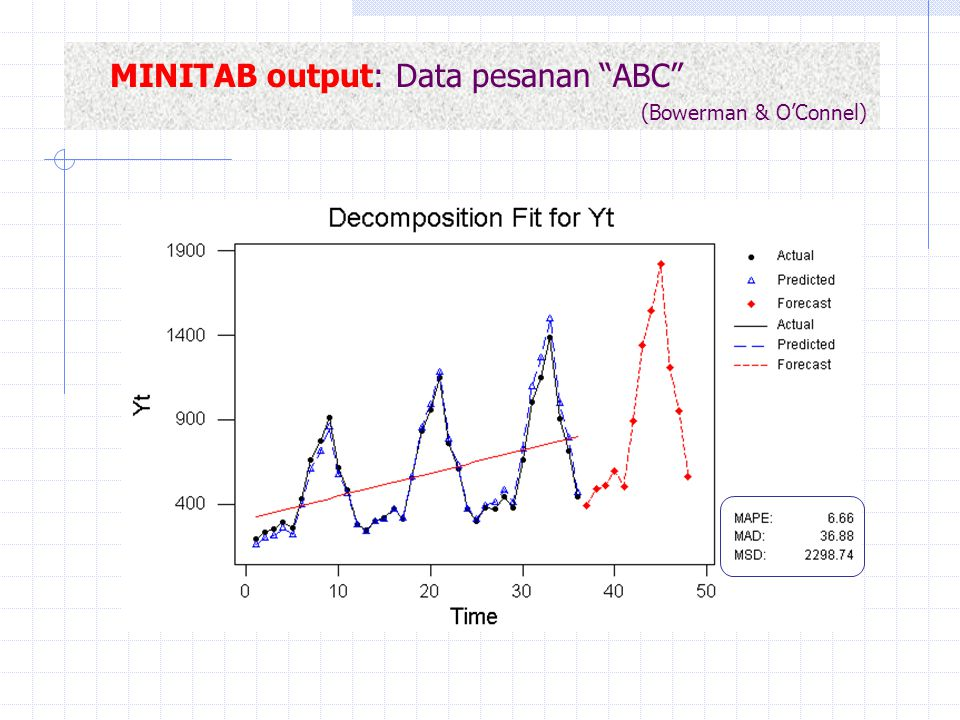 "MINITAB output: Data pesanan ""ABC"" (Bowerman & O'Connel)"