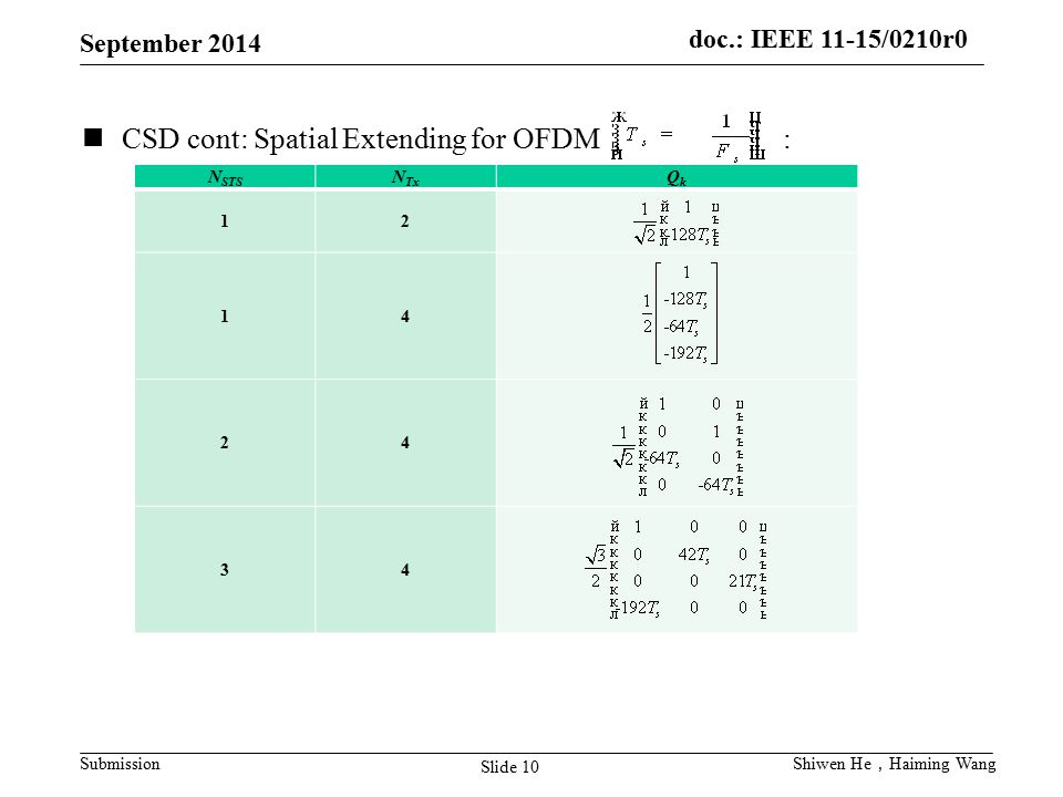 doc.: IEEE 11-15/0210r0 Submission September 2014 Slide 10 Shiwen He , Haiming Wang CSD cont: Spatial Extending for OFDM : N STS N Tx QkQk 12 14 24 34