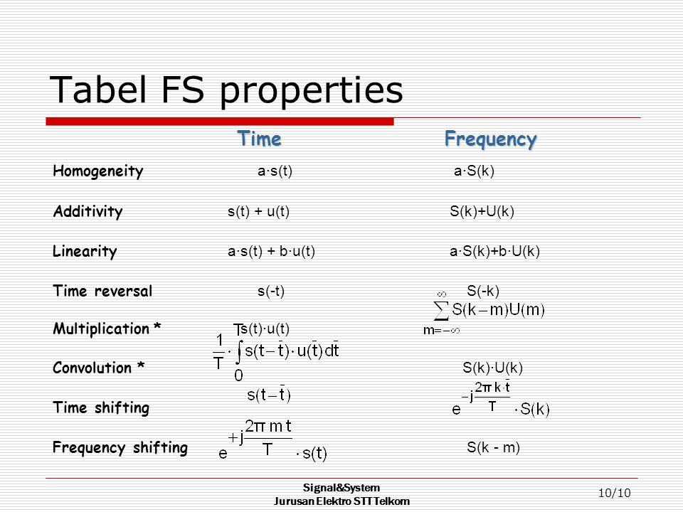 Signal&System Jurusan Elektro STT Telkom 10/10 Tabel FS properties Time Frequency Homogeneity a·s(t) a·S(k) Additivity s(t) + u(t) S(k)+U(k) Linearity a·s(t) + b·u(t) a·S(k)+b·U(k) Time reversal s(-t) S(-k) Multiplication * s(t)·u(t) Convolution * S(k)·U(k) Time shifting Frequency shifting S(k - m)