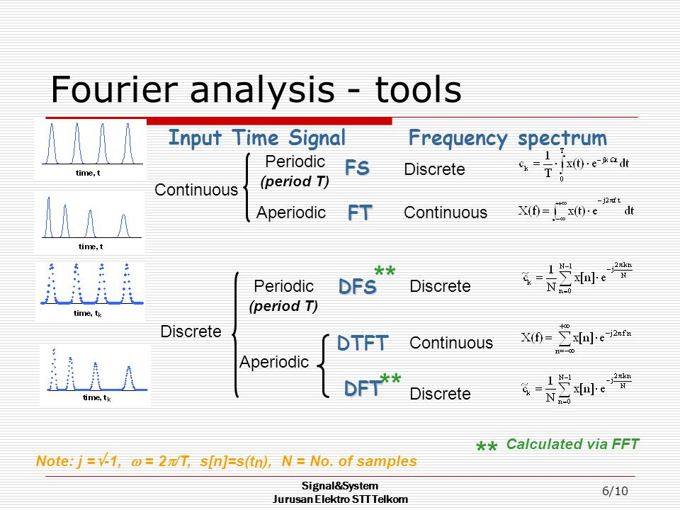 Signal&System Jurusan Elektro STT Telkom 6/10 Fourier analysis - tools Input Time Signal Frequency spectrum Discrete DFS Periodic (period T) Continuous DTFT Aperiodic Discrete DFT ** Calculated via FFT ** Periodic (period T) Discrete ContinuousFT Aperiodic FS Continuous Note: j =  -1,  = 2  /T, s[n]=s(t n ), N = No.