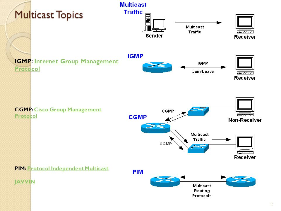 Multicast Topics 2 IGMP: Internet Group Management ProtocolInternet Group Management Protocol CGMP: Cisco Group Management ProtocolCisco Group Management Protocol PIM: Protocol Independent MulticastProtocol Independent Multicast JAVVIN