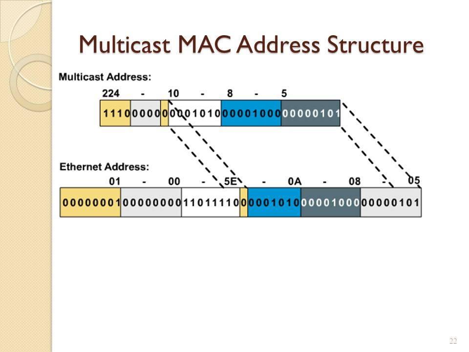 Multicast MAC Address Structure 22
