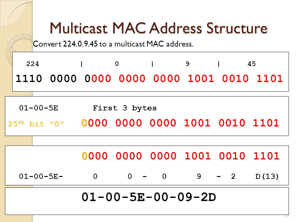 Multicast MAC Address Structure Convert 224.0.9.45 to a multicast MAC address.