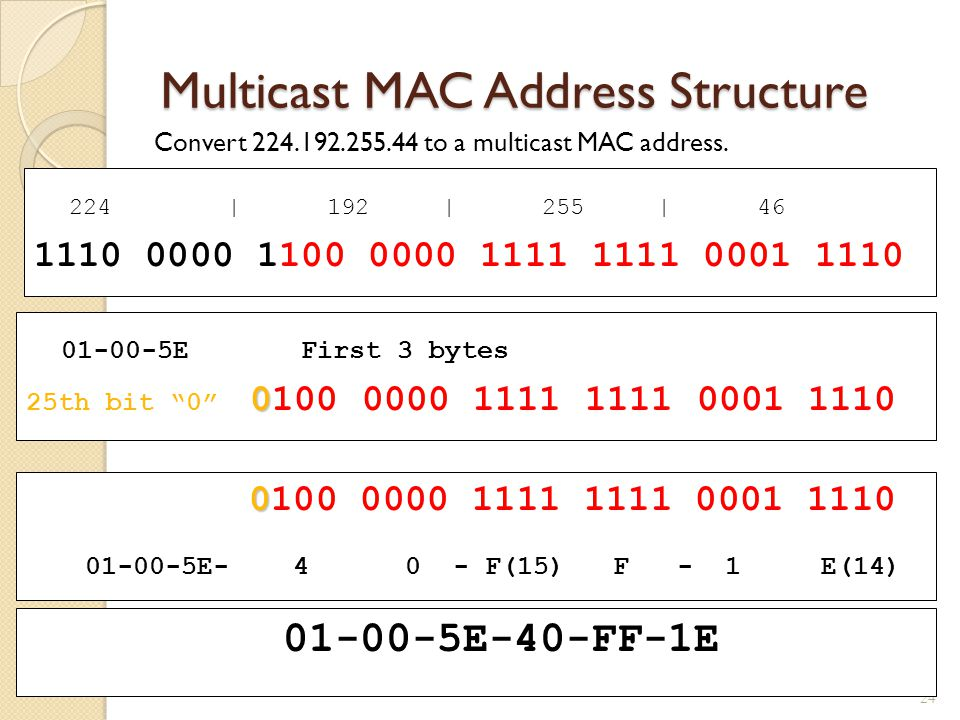 Multicast MAC Address Structure Convert 224.192.255.44 to a multicast MAC address.