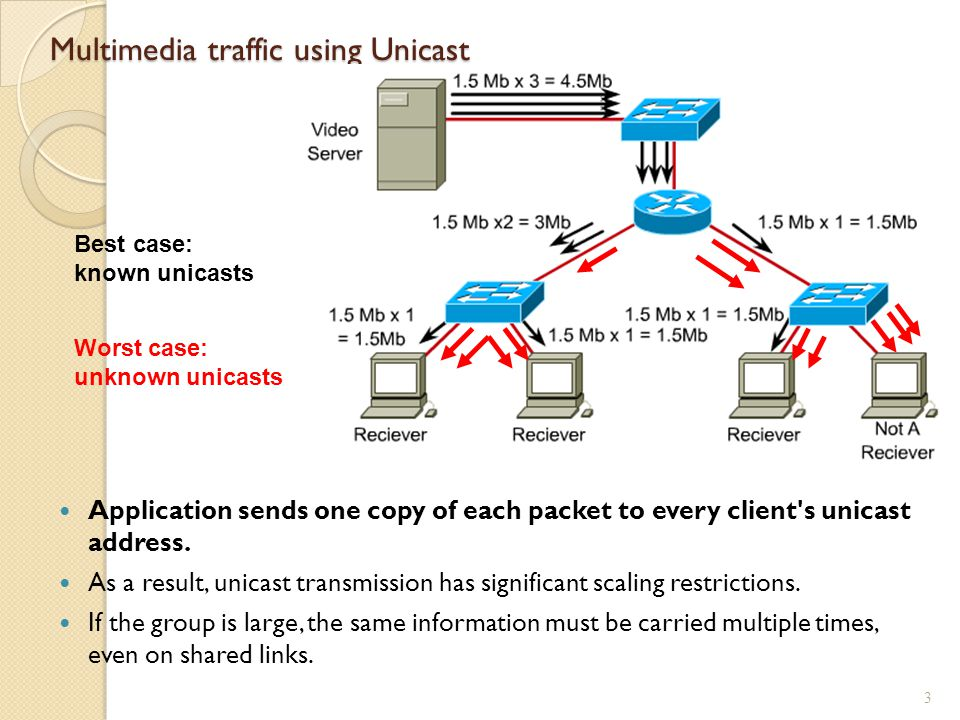 Multimedia traffic using Unicast Application sends one copy of each packet to every client s unicast address.