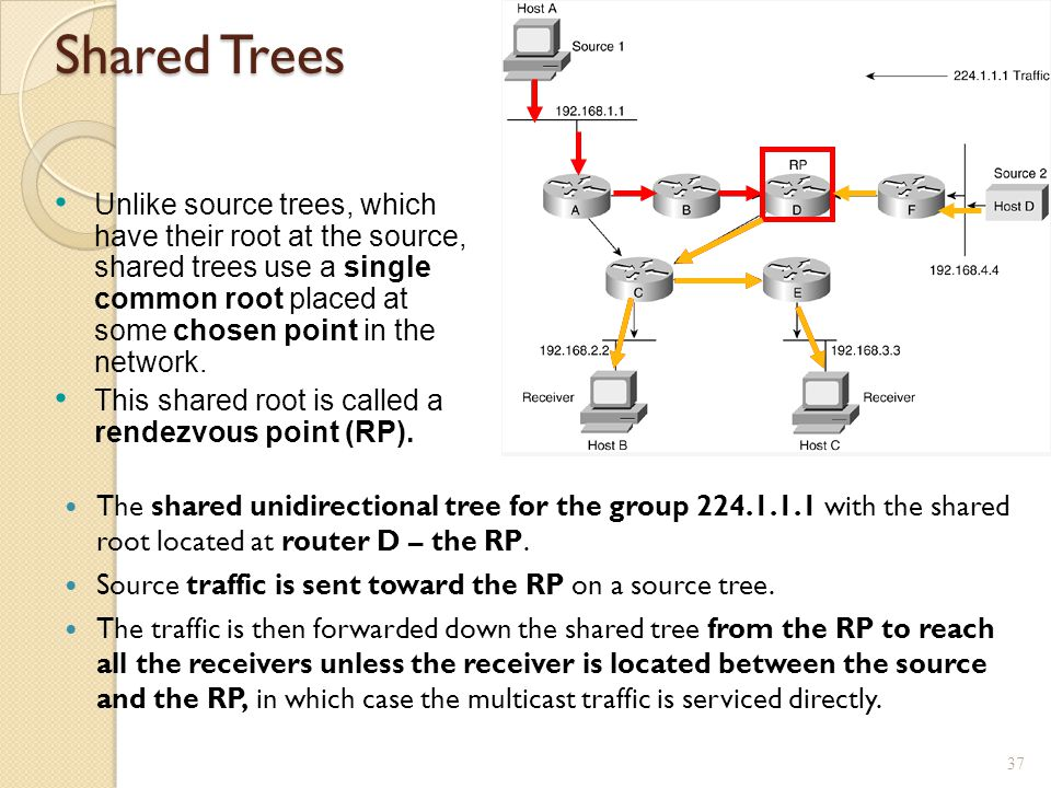 Shared Trees The shared unidirectional tree for the group 224.1.1.1 with the shared root located at router D – the RP.
