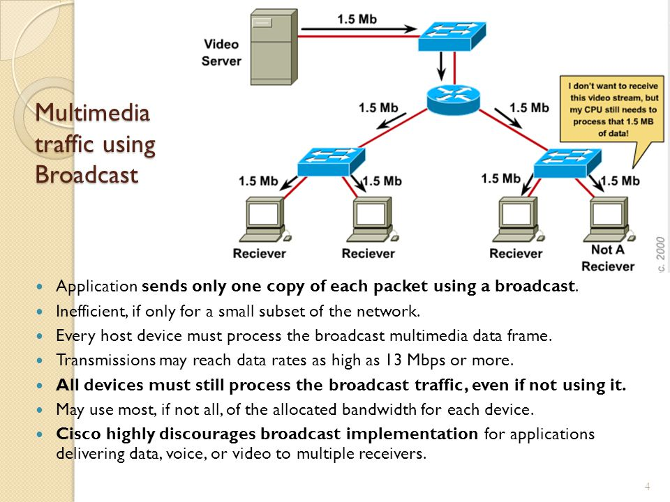 Multimedia traffic using Broadcast Application sends only one copy of each packet using a broadcast.