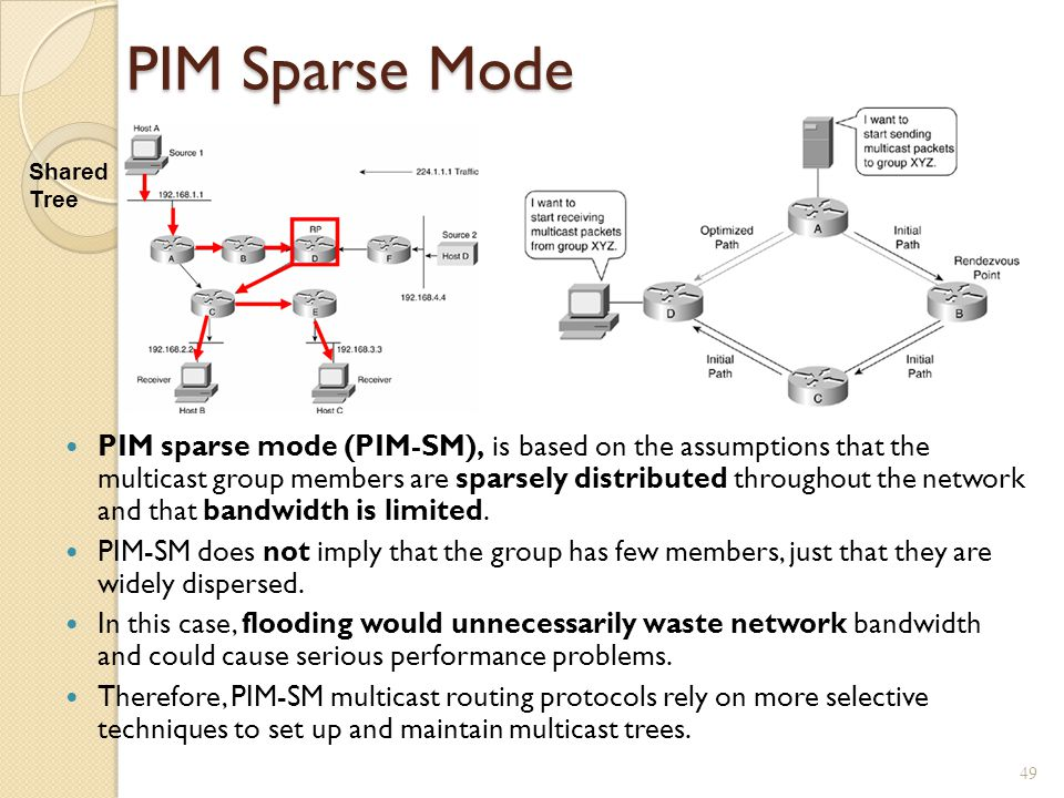 PIM Sparse Mode PIM sparse mode (PIM-SM), is based on the assumptions that the multicast group members are sparsely distributed throughout the network and that bandwidth is limited.