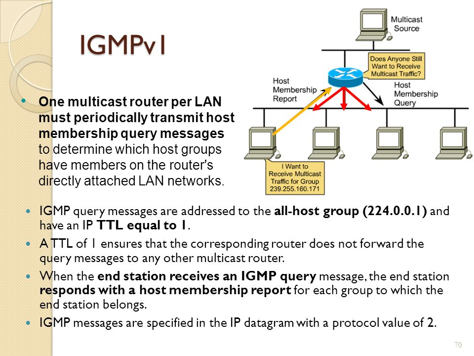 IGMPv1 IGMP query messages are addressed to the all-host group (224.0.0.1) and have an IP TTL equal to 1.