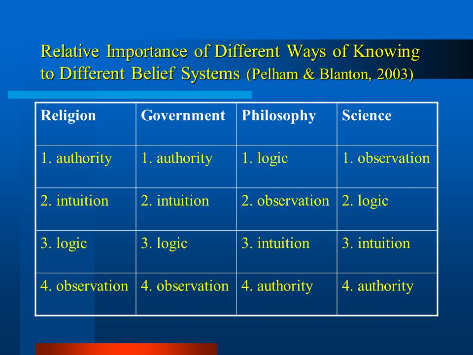 Relative Importance of Different Ways of Knowing to Different Belief Systems (Pelham & Blanton, 2003) ReligionGovernmentPhilosophyScience 1.