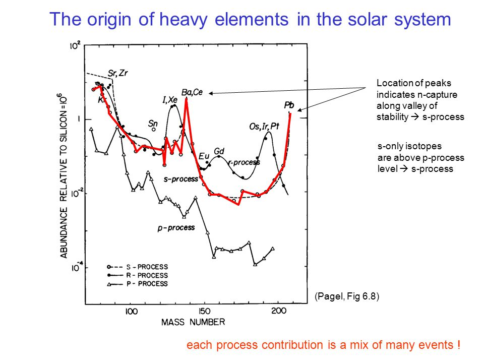 The origin of heavy elements in the solar system each process contribution is a mix of many events ! (Pagel, Fig 6.8) Location of peaks indicates n-ca