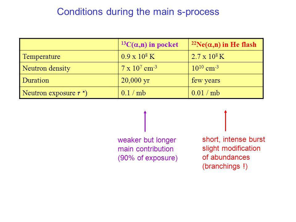 13 C( ,n) in pocket 22 Ne( ,n) in He flash Temperature0.9 x 10 8 K2.7 x 10 8 K Neutron density7 x 10 7 cm -3 10 10 cm -3 Duration20,000 yrfew years