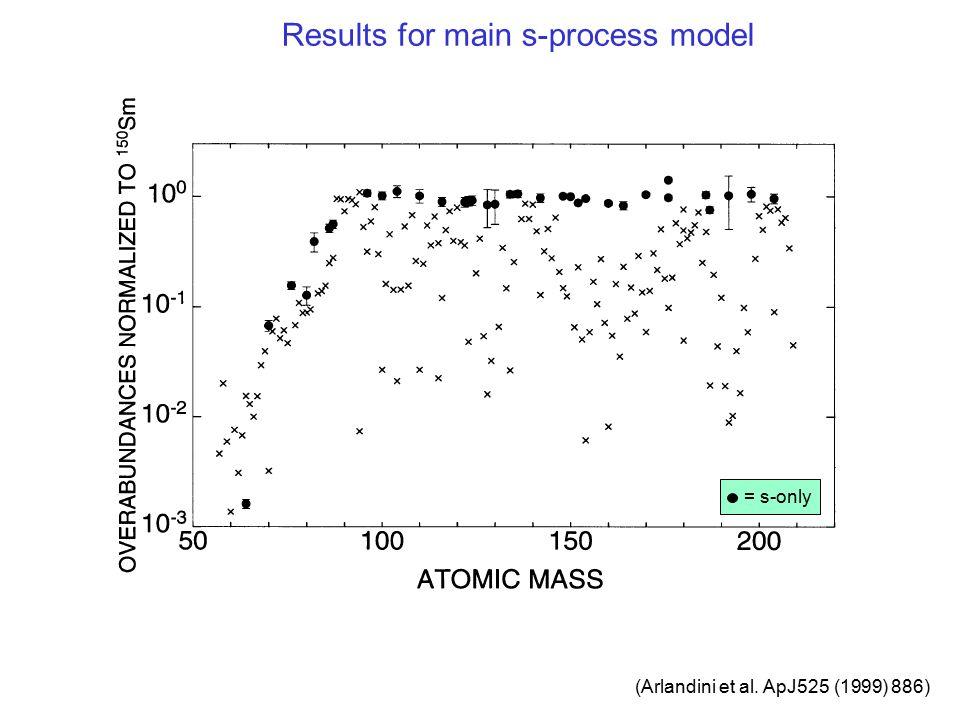 Results for main s-process model (Arlandini et al. ApJ525 (1999) 886) = s-only
