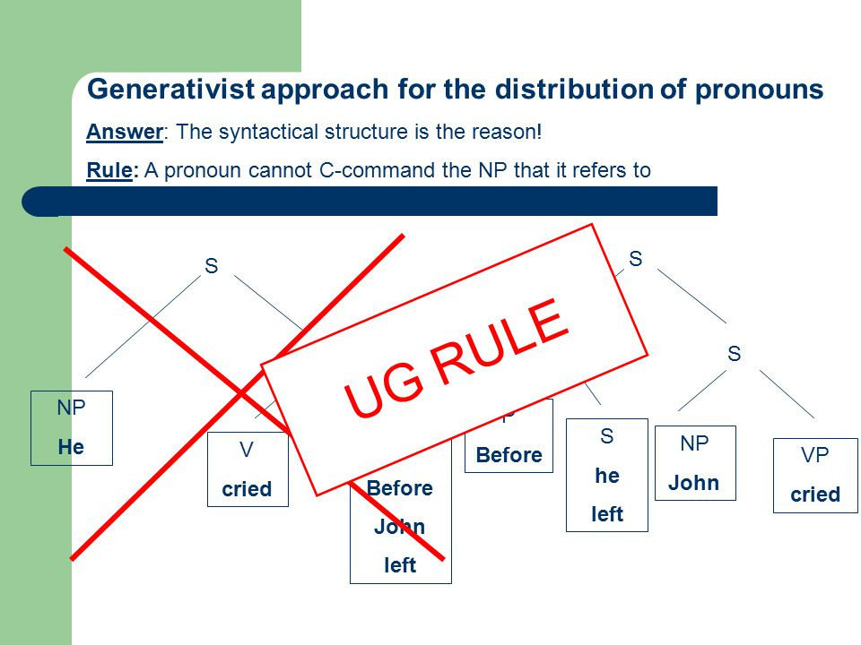 Generativist approach for the distribution of pronouns Answer: The syntactical structure is the reason! Rule: A pronoun cannot C-command the NP that i