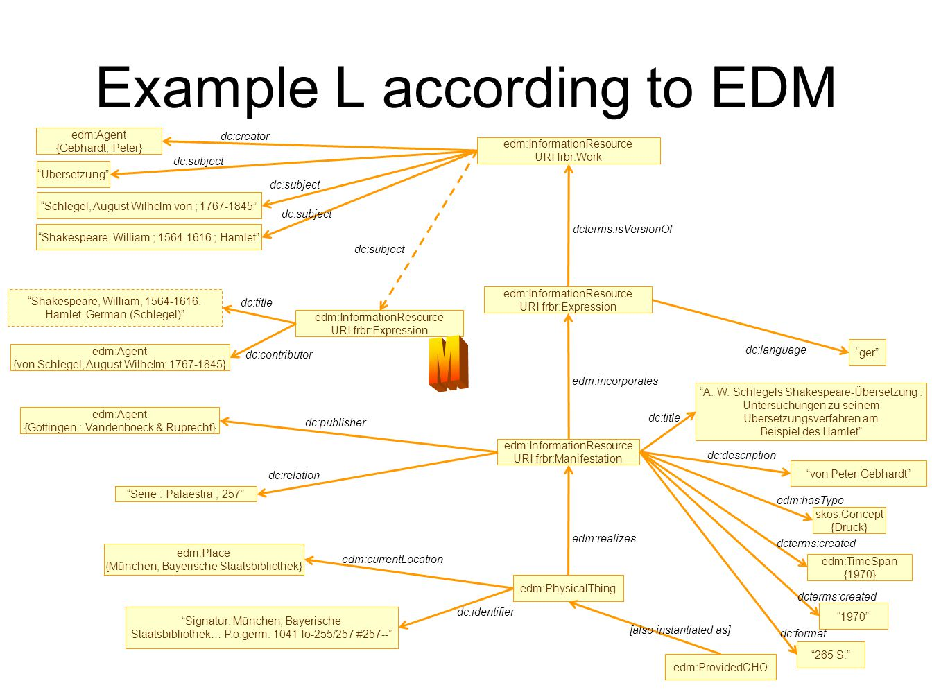 Example L according to EDM edm:InformationResource URI frbr:Expression ger dc:language edm:Agent {Gebhardt, Peter} dc:creator edm:InformationResource URI frbr:Manifestation edm:PhysicalThing edm:incorporates edm:realizes edm:Agent {Göttingen : Vandenhoeck & Ruprecht} dc:publisher edm:TimeSpan {1970} 1970 Signatur: München, Bayerische Staatsbibliothek… P.o.germ.