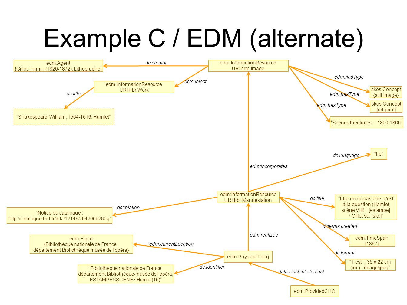 Example C / EDM (alternate) dc:language edm:Agent {Gillot, Firmin (1820-1872).