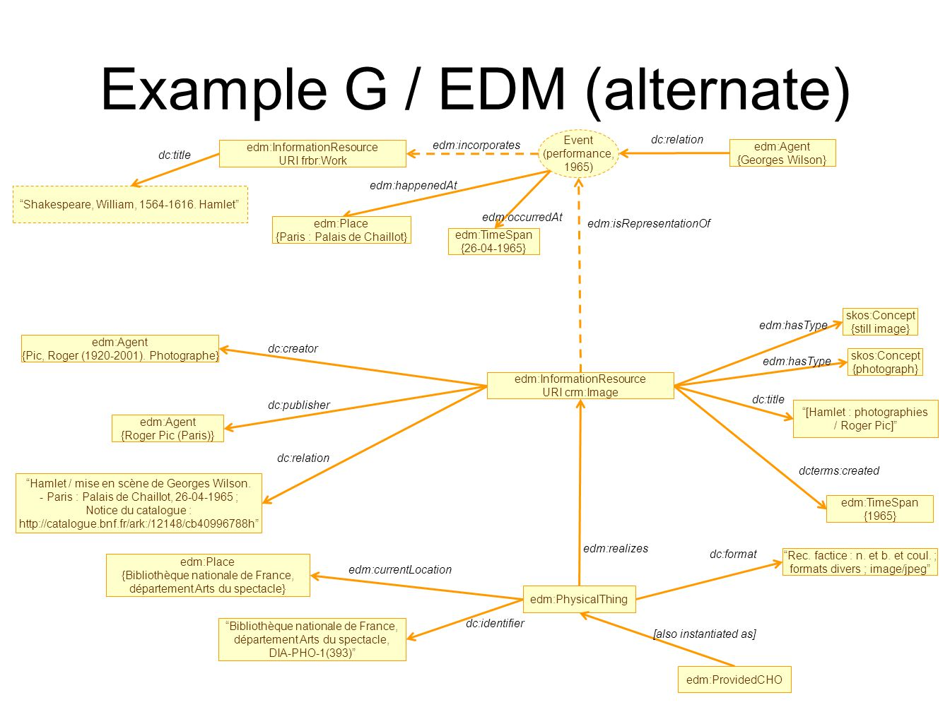 Example G / EDM (alternate) edm:Agent {Pic, Roger (1920-2001).