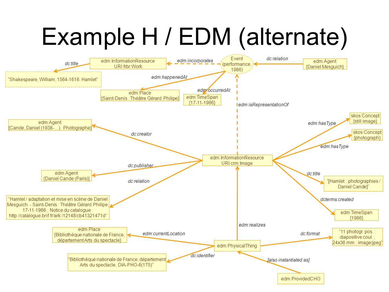 Example H / EDM (alternate) edm:Agent {Cande, Daniel (1938-....).