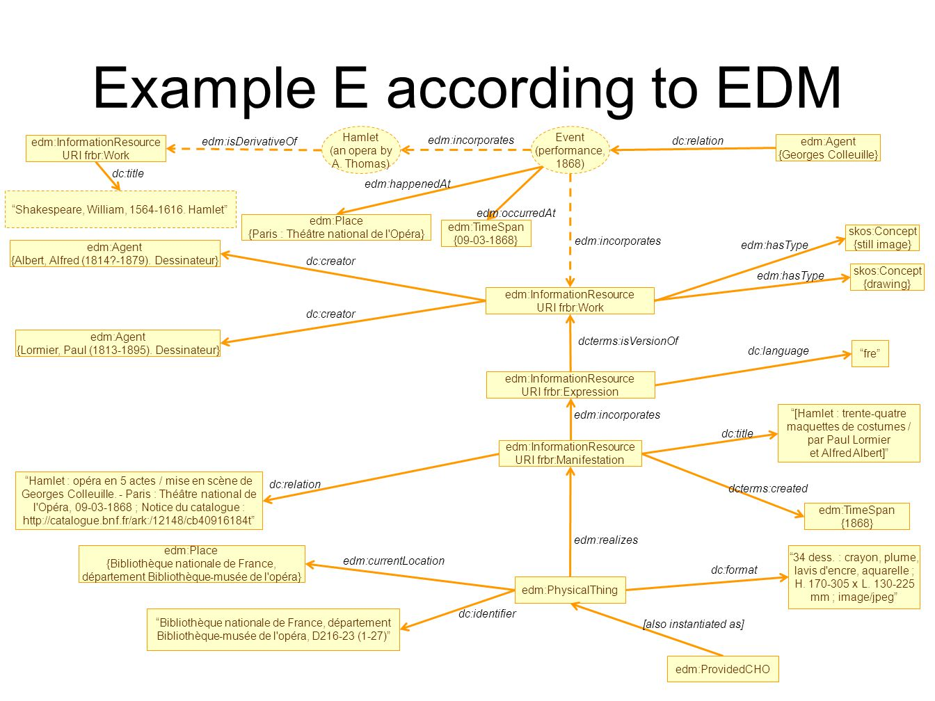 Example E according to EDM edm:InformationResource URI frbr:Work fre dc:language edm:Agent {Albert, Alfred (1814 -1879).