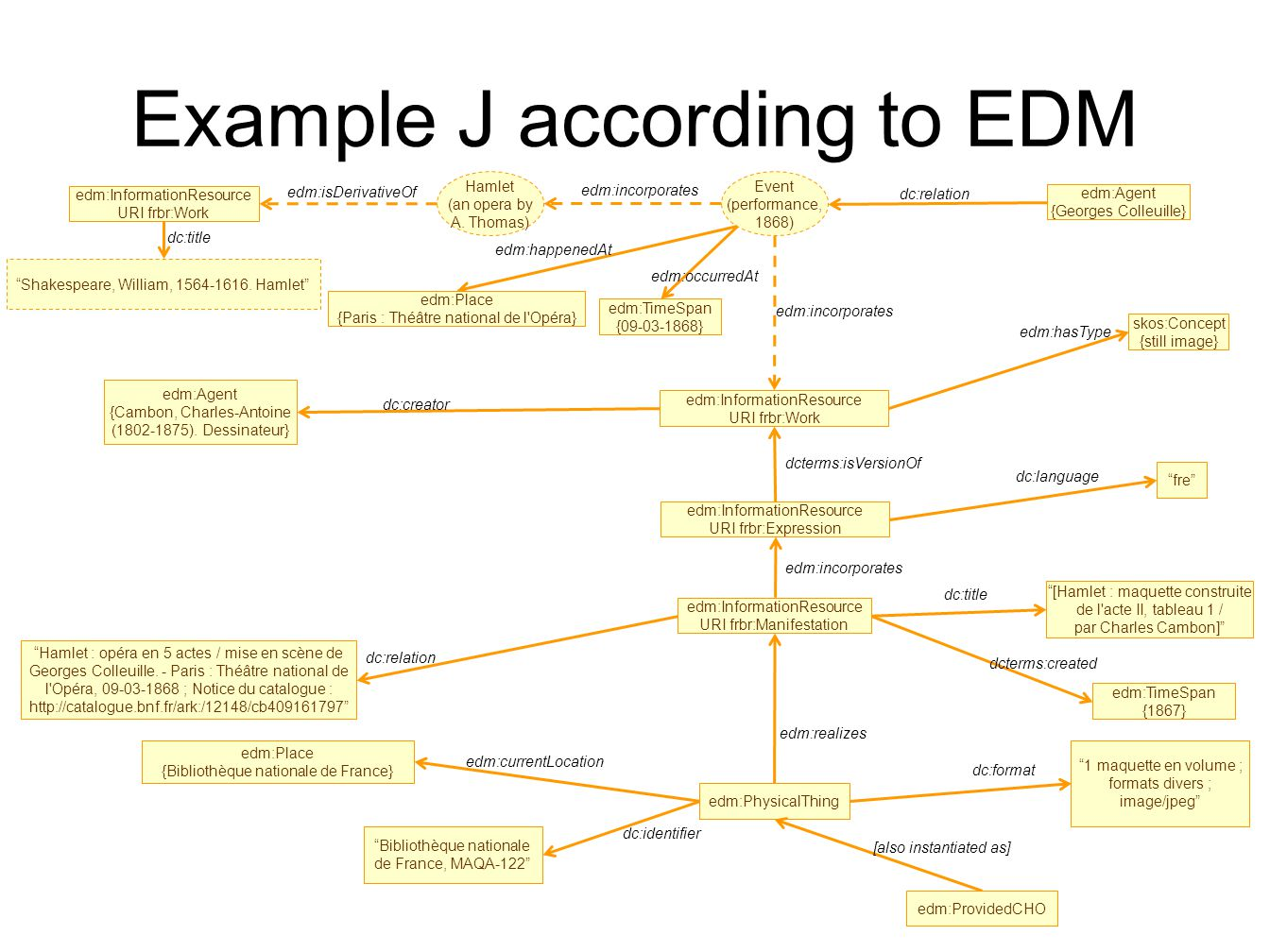 Example J according to EDM edm:InformationResource URI frbr:Work fre dc:language edm:Agent {Cambon, Charles-Antoine (1802-1875).