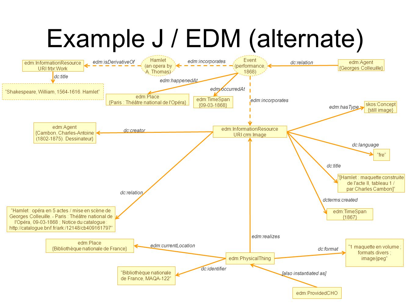 Example J / EDM (alternate) edm:InformationResource URI crm:Image fre dc:language edm:Agent {Cambon, Charles-Antoine (1802-1875).