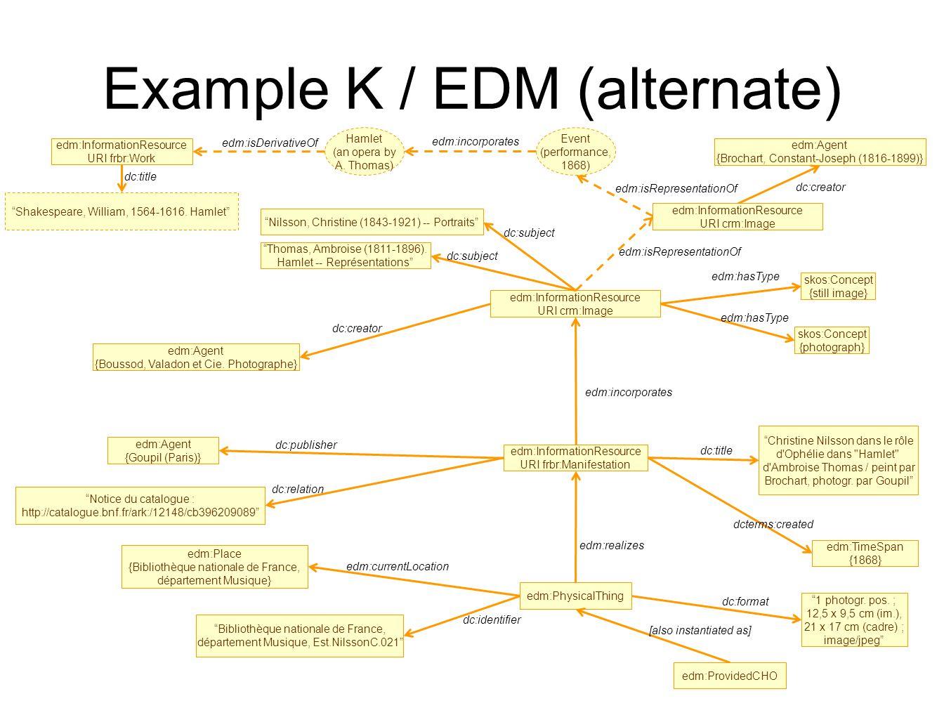Example K / EDM (alternate) edm:InformationResource URI crm:Image edm:Agent {Boussod, Valadon et Cie.